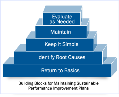Performance Improvement for Healthcare Quality