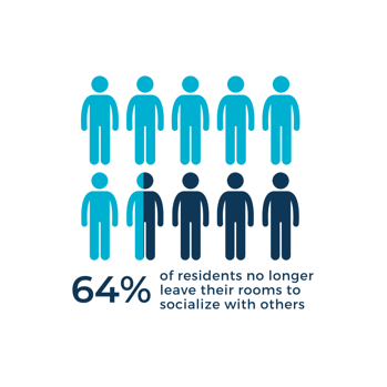 64% of residents no longer leave their rooms to socialize with others (2)