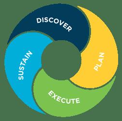 Ongoing Process Improvement Loop