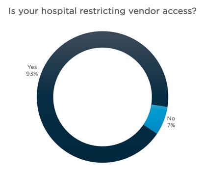 Supply Chain Leader Survey - Vendor Restrictions