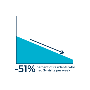 The percent of residents who had three or more visits per week decreased by 51% (6)